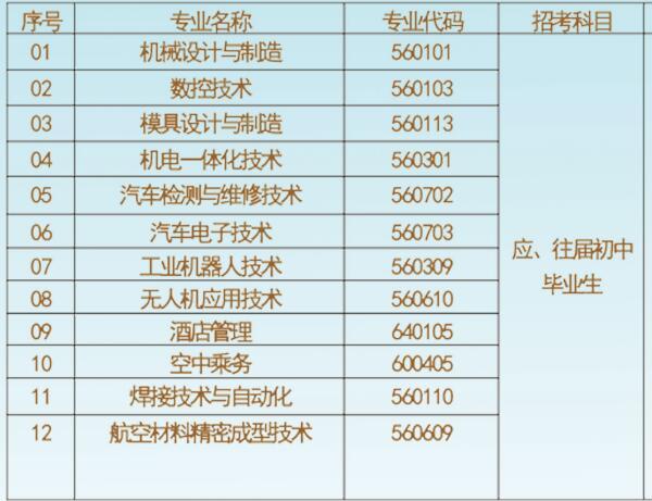 贵州航空工业技师学院专业目录