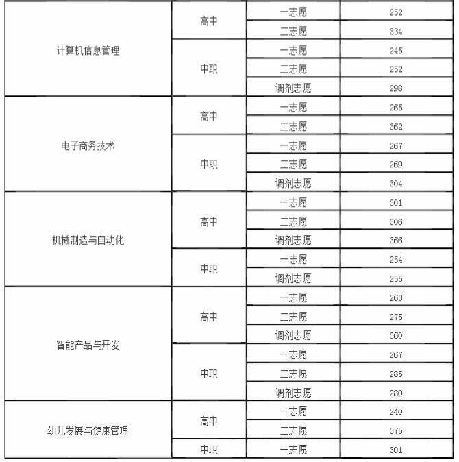 四川幼儿师范高等专科学校2019年单招分数线