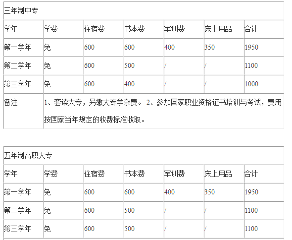四川工业贸易学校收费标准