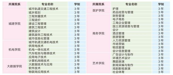 贵州城市职业学院专业设置