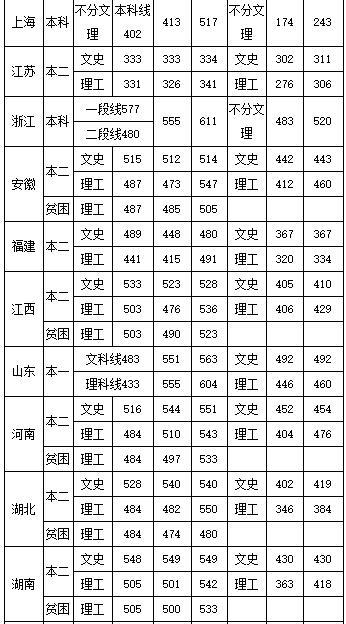 中国民航飞行学院分数线