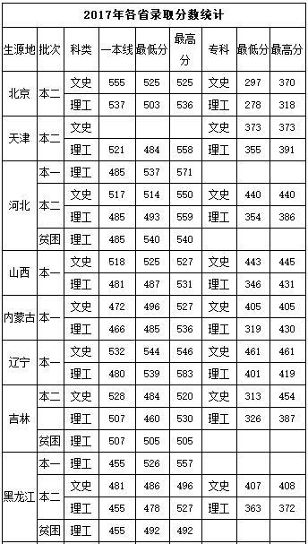 中国民航飞行学院