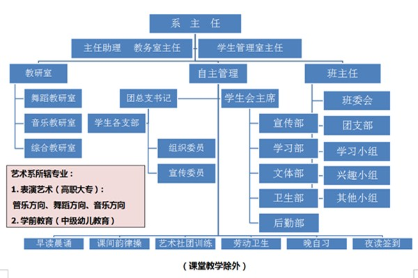 贵州航空工业技师学院的艺术系有哪些专业和优势呢?